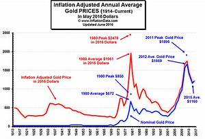 Gold Vs Oil Historical Chart May 39 S Low Inflation The Price Of Gold And More