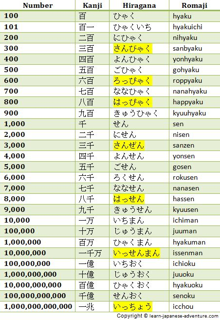 amazing japanese numbers how to count them