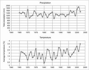 Trends In Annual Average Temperature  In Degrees Celsius