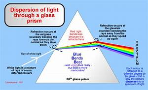 Do You Know Dispersion In Fiber Optic Communication
