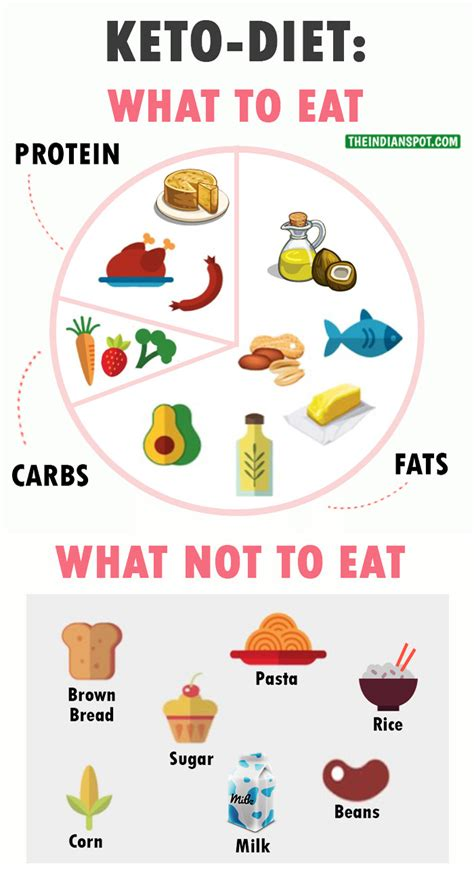 ketogenic diet  lose weight
