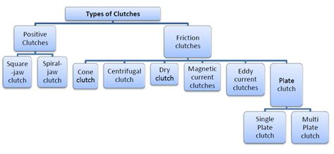 Types Of Clutches