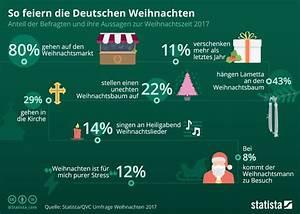 Qvc Weihnachten 2018 : infografik so feiern die deutschen weihnachten 2017 ~ Watch28wear.com Haus und Dekorationen
