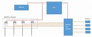 Two Types Of Electronic Ignition Systems And Differents