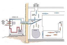 Outside Unit Diagram Central Air
