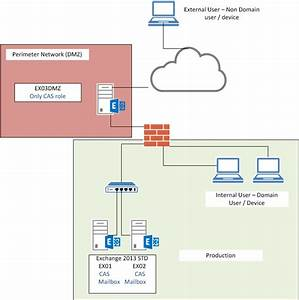 Exchange 2013 Network Ports Diagram