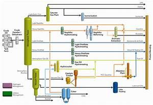 Process  Topping  Hydroskimming  Uacf5 Uc815  Uc694 Uc57d  Uc815 Ub9ac      Ub124 Uc774 Ubc84  Ube14 Ub85c Uadf8