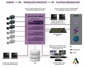 Video Server Overview  U2014 Aq Broadcast