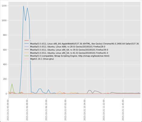 dragos bro detecting threat python behavior nmap logs hunting agent user linux