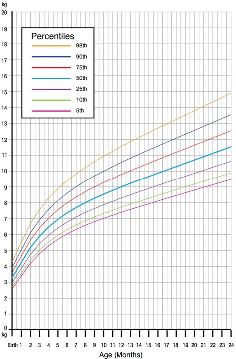 Our obsession with infant growth charts may be fuelling