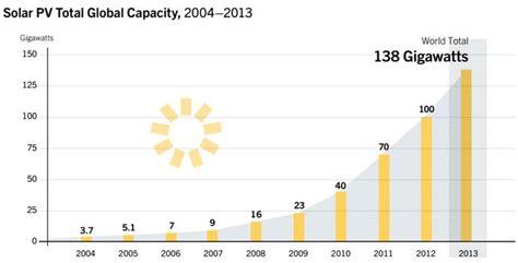 Этот график показывает почему солнечная энергия захватит мир Солн . Зеленые решения тематическое сообщество