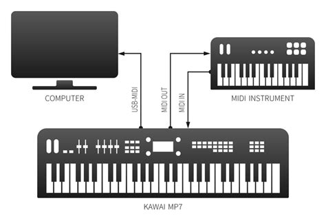 home design software for mac features detail kawai mp stage pianos