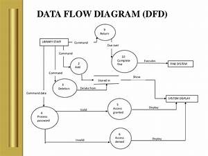 Dfd Er Of Management Diagram System Library And System