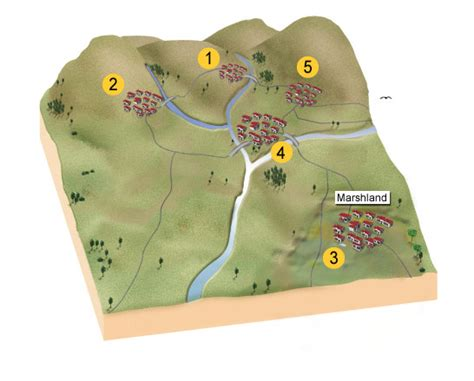 Standard Grade Bitesize Geography