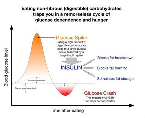 reactive hypoglycemia diabetes forum  global