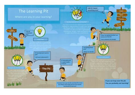 Learning Pit Graphic used in all classrooms! | lilydaleprimary