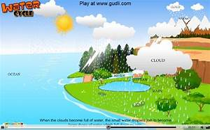 English Blog 6 U00ba  The Water Cycle Lesson For Kids