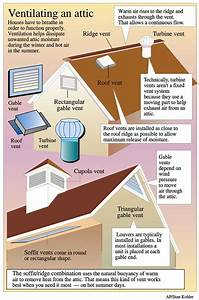 Ventilation requirements for your roof wcc roofing co for Cupola ventilation