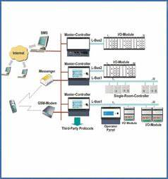 building automation system wiring diagram. bms automation wiring. building  management system schematic diagram wiring. advanced building automation  sensors save energy enhance. motor control schematic symbols. knx home automation  wiring diagram ...  a.2002-acura-tl-radio.info. all rights reserved.