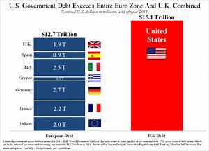U.S government debt exceeds entire Euro zone and U.K ...