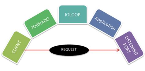 tornadoweb template getting started with tornado web framework tutorial savvy