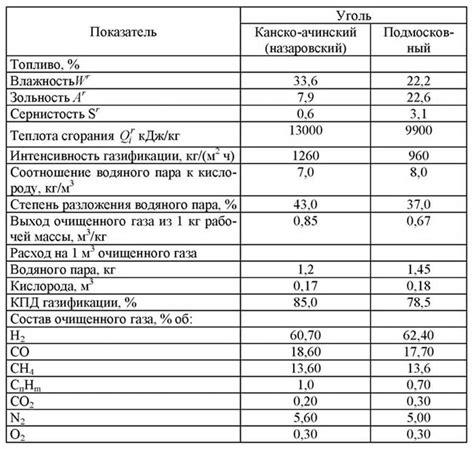 Газификация твёрдых топлив энциклопедия