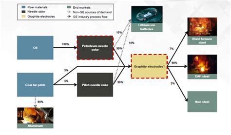 correction  graphite electrode stocks attractive accumulate moneycontrolcom
