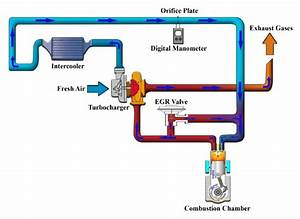 A Schematic Diagram Of Egr System