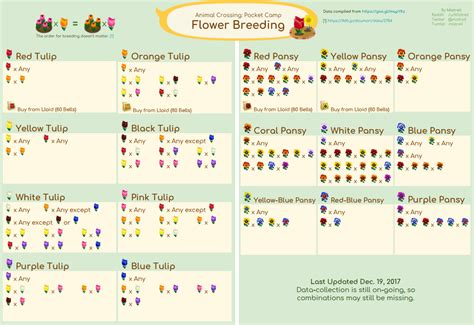 Animal Crossing Flower Guide-flowers Ideas For Review