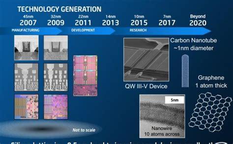 Semiconductor Roadmap | Semiconductor technology