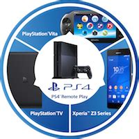 sony launches ps4 remote play app at play store support coming for xperia z2 z2 tablet in