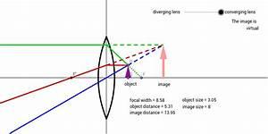 Converging And Diverging Lenses  U2013 Geogebra
