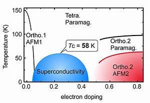 New Antiferromagnetic Phase  Clue To Design Of Iron