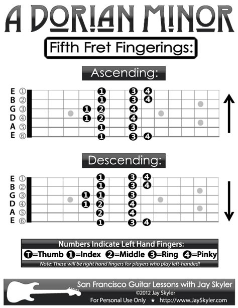 guitar fingering chart  dorian minor guitar patterns