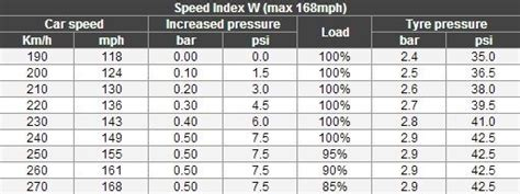 Adapt Tyre Pressure To Driving Speed. Tyreleader.co.uk