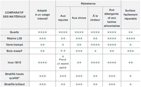 comparatif cuisine choisir plan de travail comparateur résistance materiaux