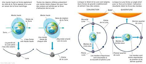 compendium du syst 232 me solaire la lune