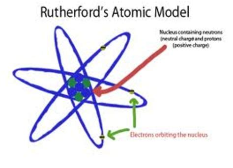Scientists that contributed to the atomic model timeline