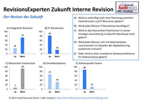 zukunft interne revision interne revision training