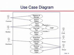 Venta De Casas En El Palmar  Use Case Login Register