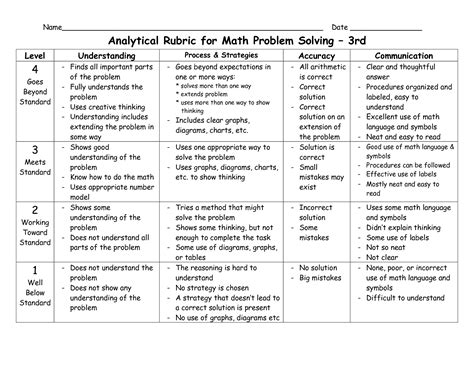analytical essay rubric common core It has come to my attention that the parcc people have been quietly revising the rubrics used to score the writing tasks i generally read their newsletters, but somehow the one about the rubrics changing must have slipped by.