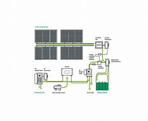 A Guide To Off Grid Solar