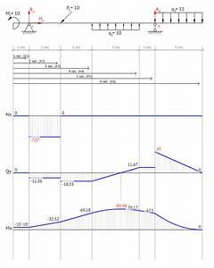 Beam Guru  Beam Calculator Online  Draws Bending Moment