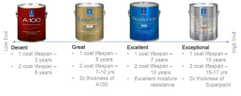 sherwin williams duration home interior paint duration interior paint reviews decoratingspecial com