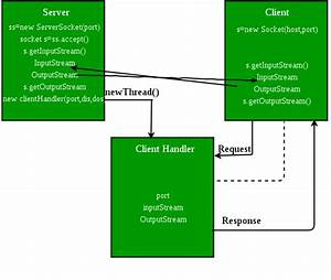 Introducing Threads In Socket Programming In Java