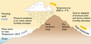 Biosphere  Atmosphere And Hydrosphere  Types Of Rainfall