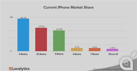 how many iphones been sold iphone 7 sales better than expected but the ipho