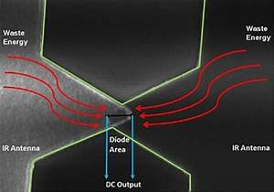 New Quantum Tunneling Application Captures Electricity From Earth U0026 39 S Heat