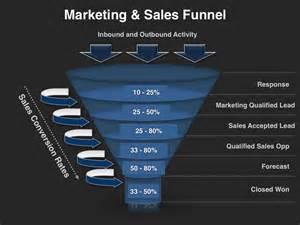 Sales Funnel Template Excel Demand Management Planning Template Four Quadrant