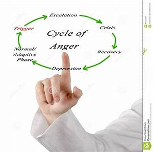 Cycles Of Anger Stock Illustration  Image Of Cycles